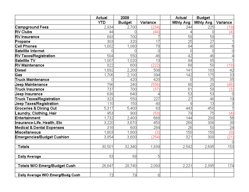Our 2009 Actual Full Timing Expenses