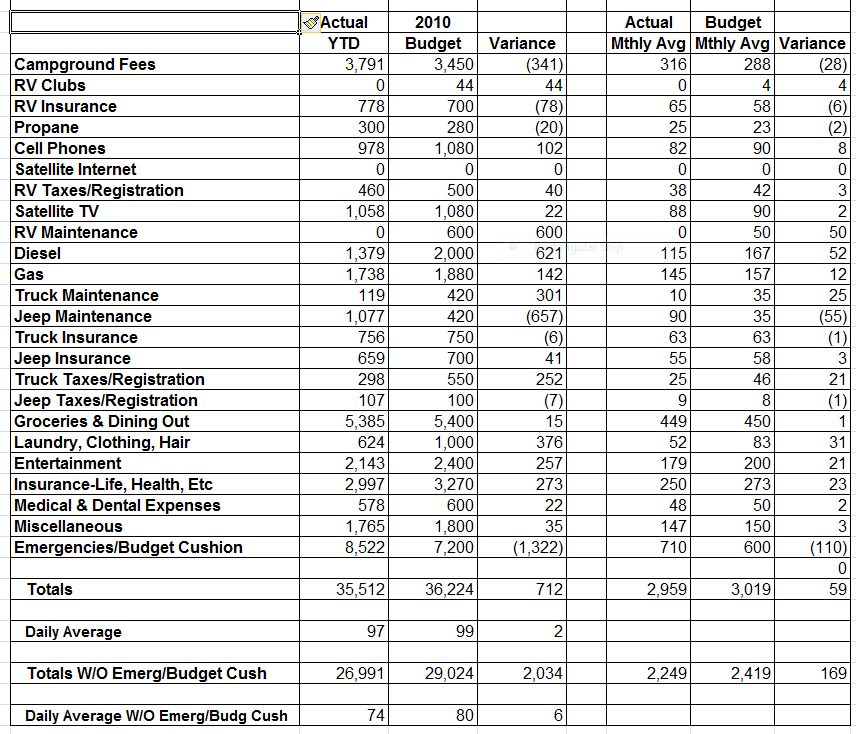 our 2010 actual full timing expenses