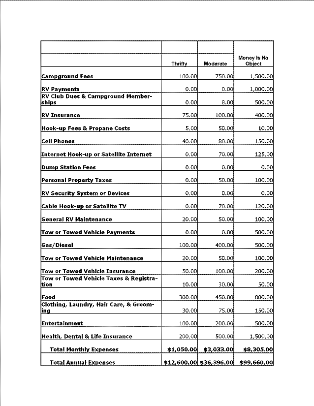 Sample Budgets For Full Timers